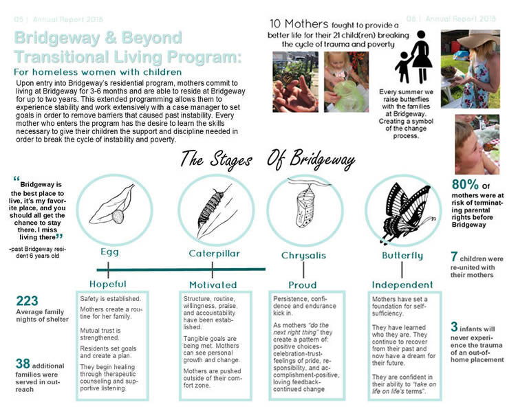 Transformation process that Bridgeway provides moms who choose change.