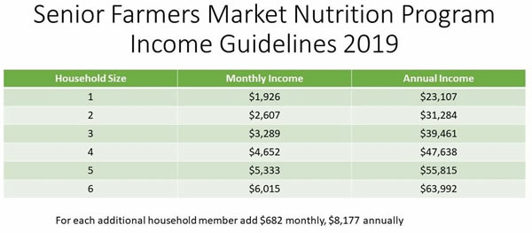 Senior Farmers market Nutrition Program Income Guidelines