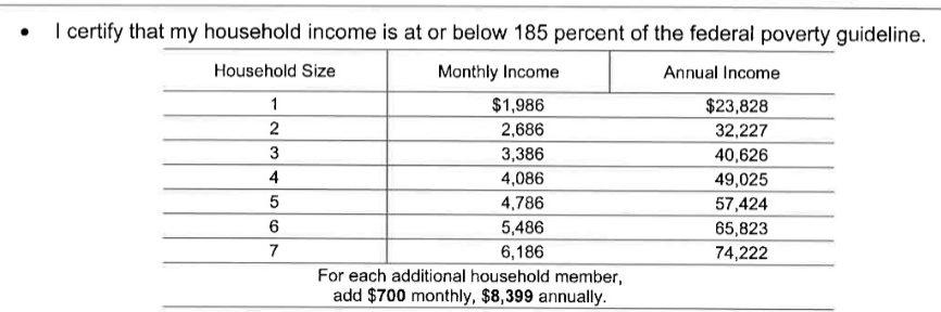 Senior Farmers Market Nutrition Program Income Guidelines 2021